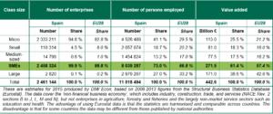 Cuadro datos clave Pymes en España 2015